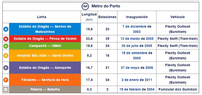 Leyenda y datos de las líneas de metro de Oporto